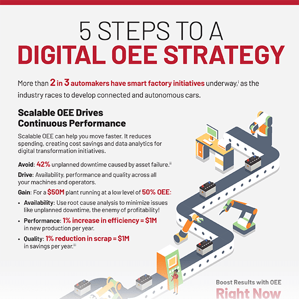 5 Steps to Digital OEE Strategy infographic