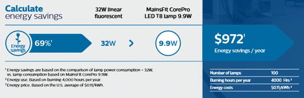 MainsFit LED T8 energy savings